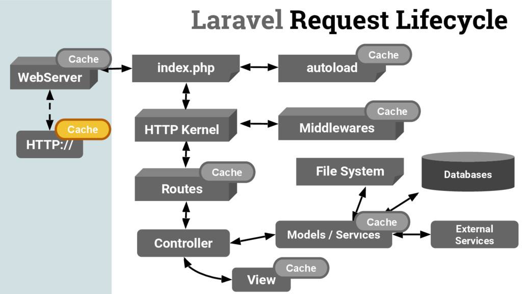 HTTP:// WebServer Cache Laravel Request Lifecyc...
