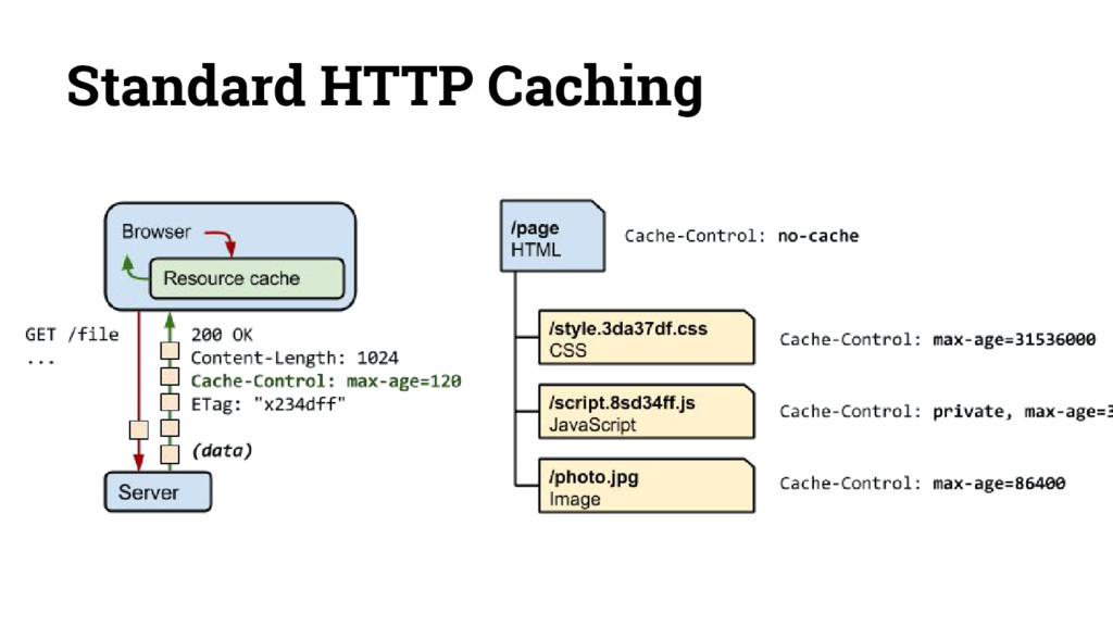 Standard HTTP Caching