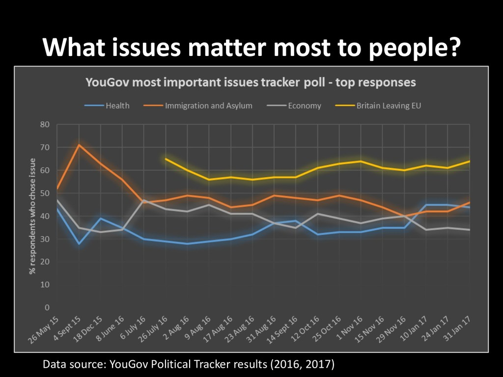 What issues matter most to people? Data source:...