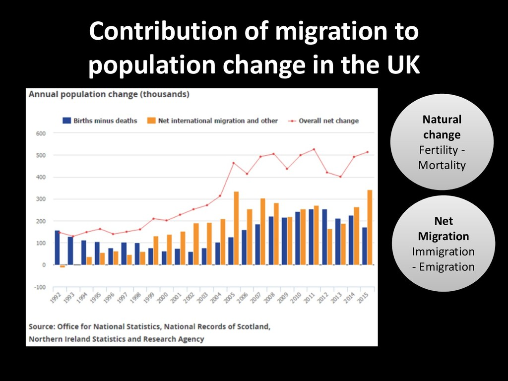 Contribution of migration to population change ...
