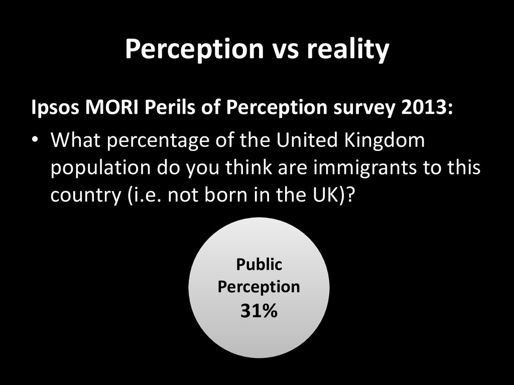 Perception vs reality Ipsos MORI Perils of Perc...