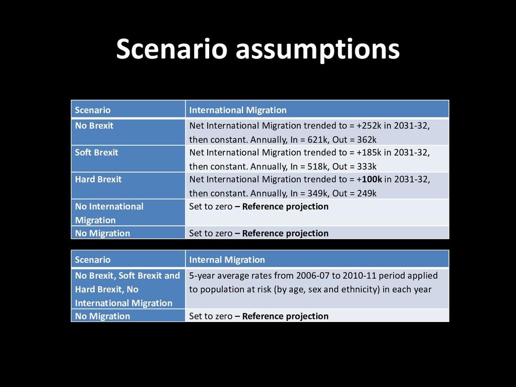 Scenario assumptions Scenario International Mig...