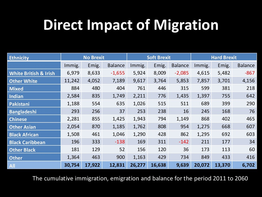 Direct Impact of Migration Ethnicity No Brexit ...