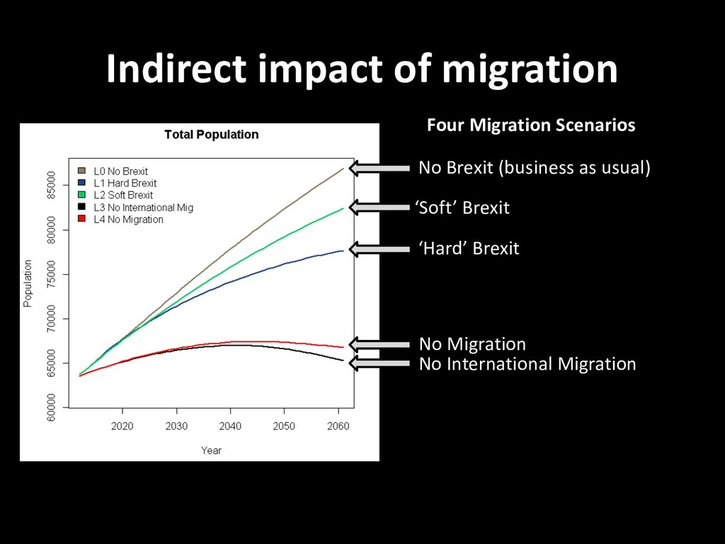Indirect impact of migration No Brexit (busines...