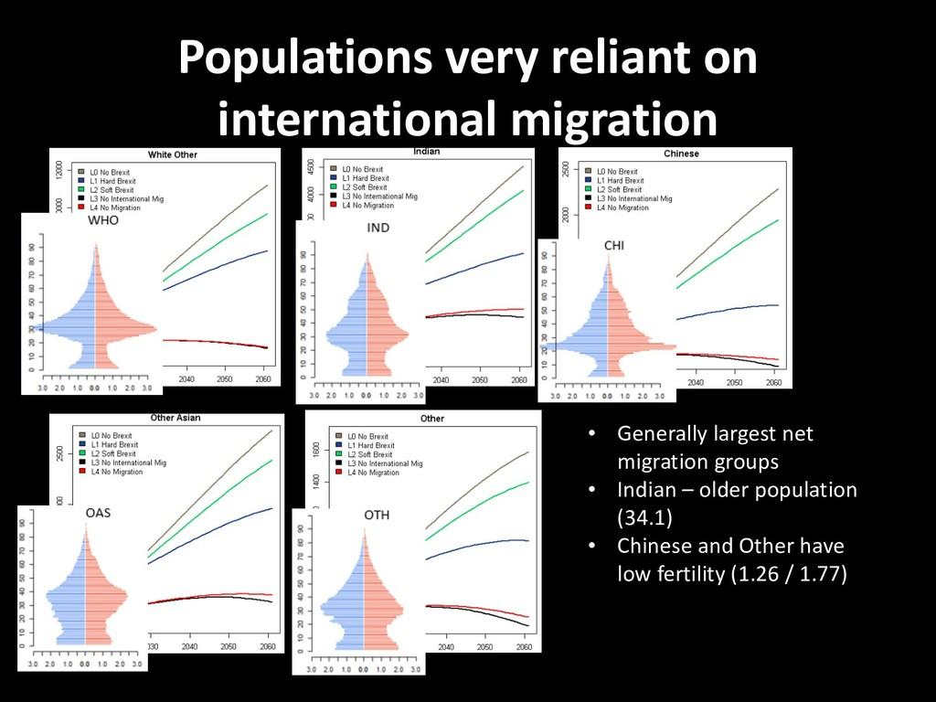 Populations very reliant on international migra...