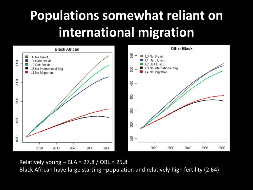 Populations somewhat reliant on international m...