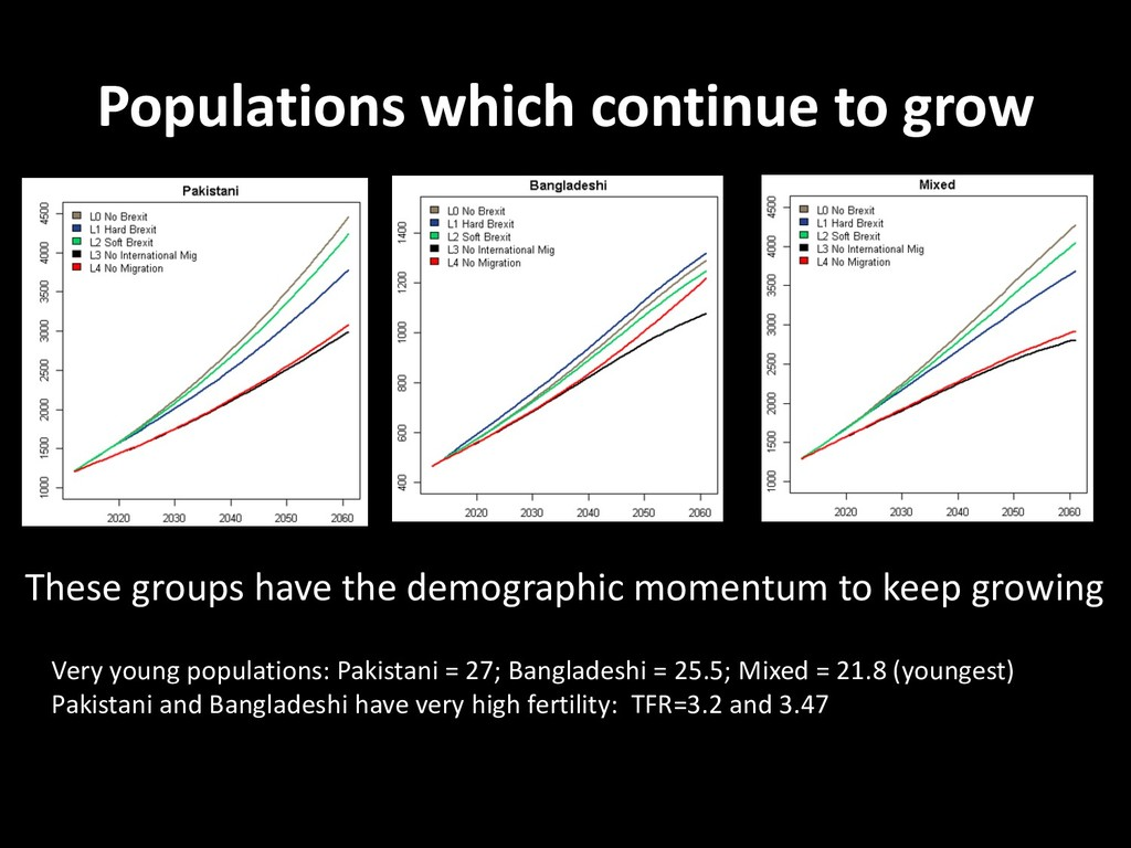 Populations which continue to grow These groups...