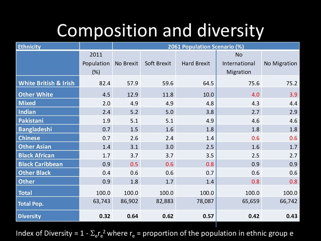 Composition and diversity Ethnicity 2061 Popula...