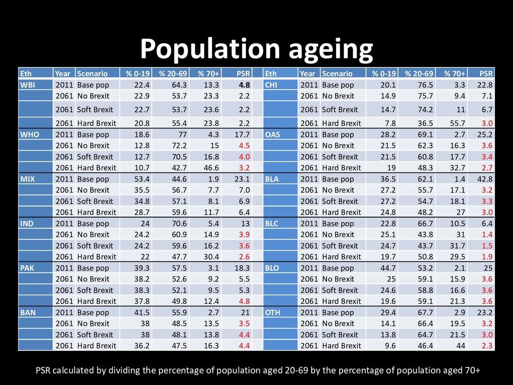Population ageing Eth Year Scenario % 0-19 % 20...