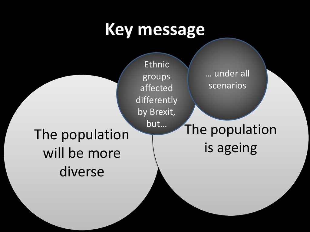 Key message The population will be more diverse...