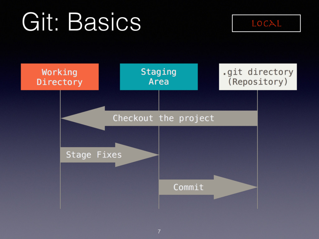 Git: Basics 7 Local