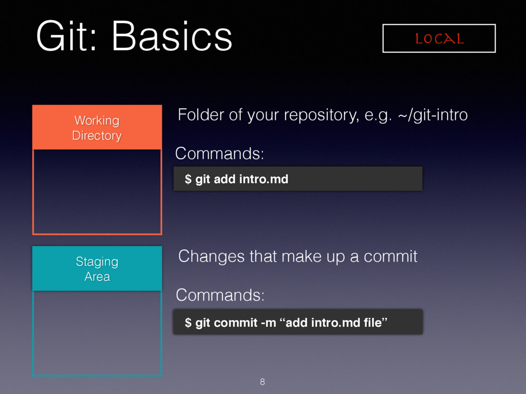 Git: Basics 8 Working Directory Staging Area Fo...