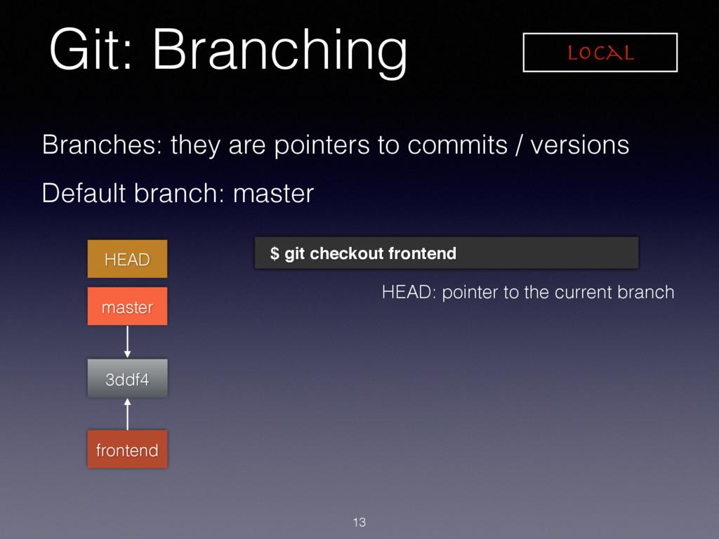 Git: Branching Local 3ddf4 HEAD master Branches...