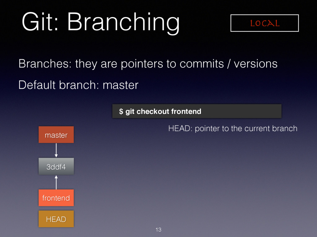 Git: Branching Local 3ddf4 HEAD Branches: they ...