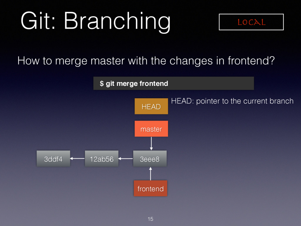 Git: Branching Local 3ddf4 HEAD master How to m...