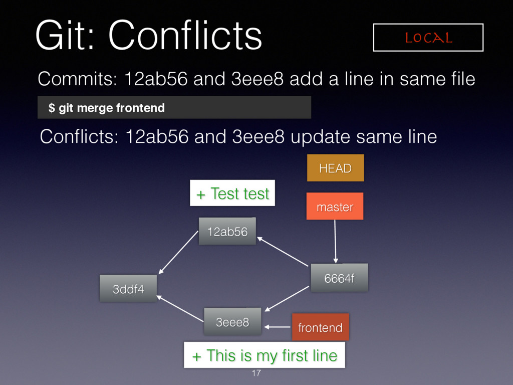 + Test test + This is my first line Git: Conflict...