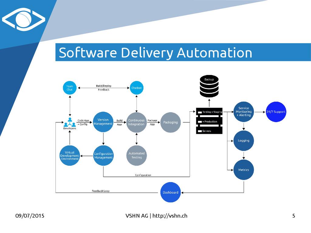 09/07/2015 VSHN AG   http://vshn.ch 5 Software ...