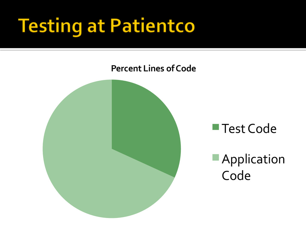 Percent Lines of Code Test Code Application...