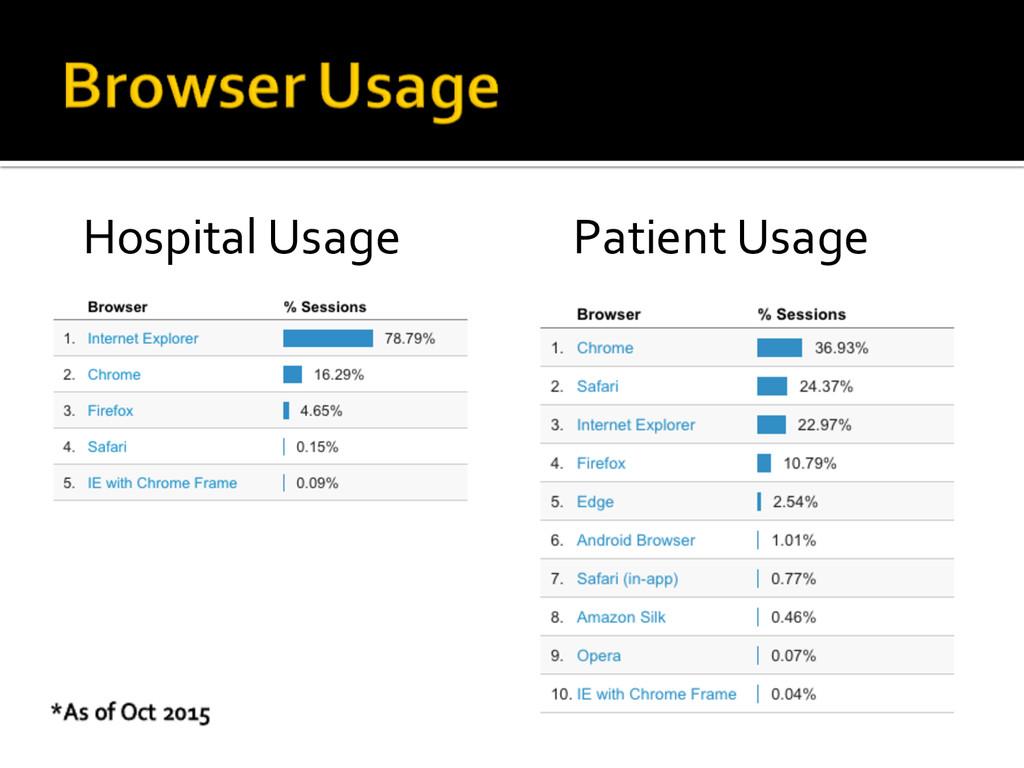 Hospital Usage Patient Usage