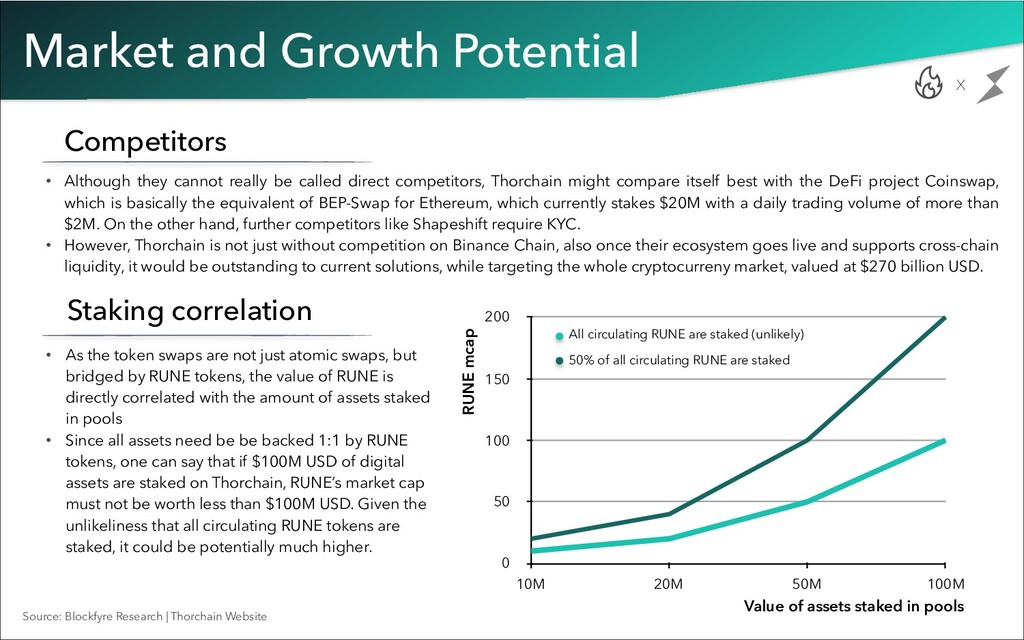 Market and Growth Potential x Competitors • Alt...