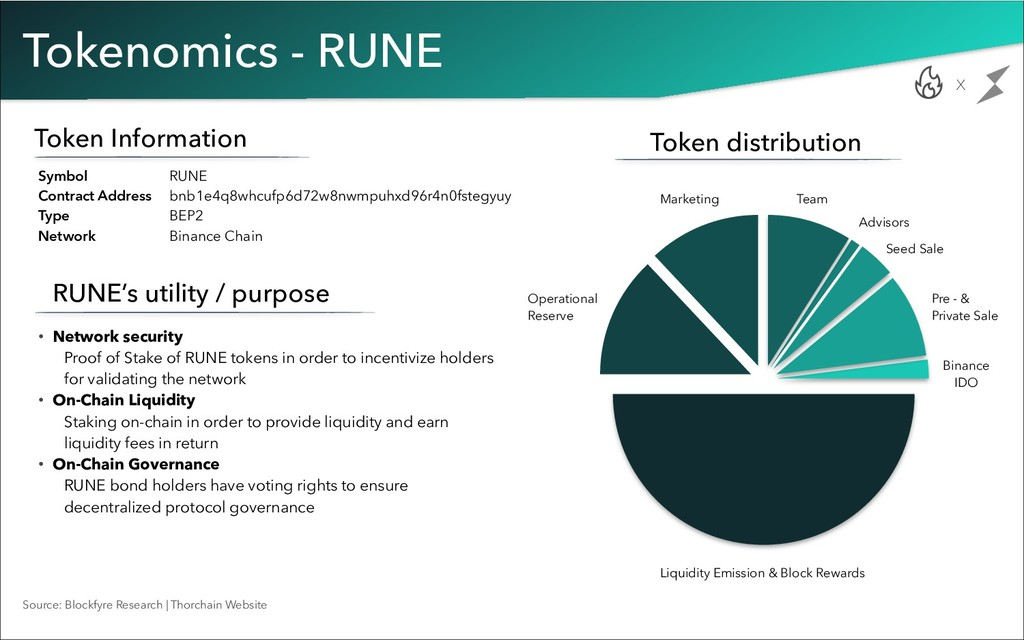 Tokenomics - RUNE Token Information Symbol RUNE...