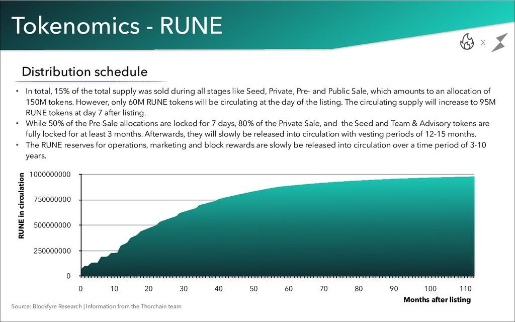 Tokenomics - RUNE x Distribution schedule • In ...