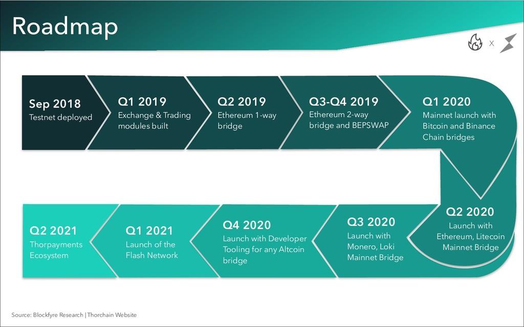 Roadmap Sep 2018 Testnet deployed x Q1 2019 Exc...