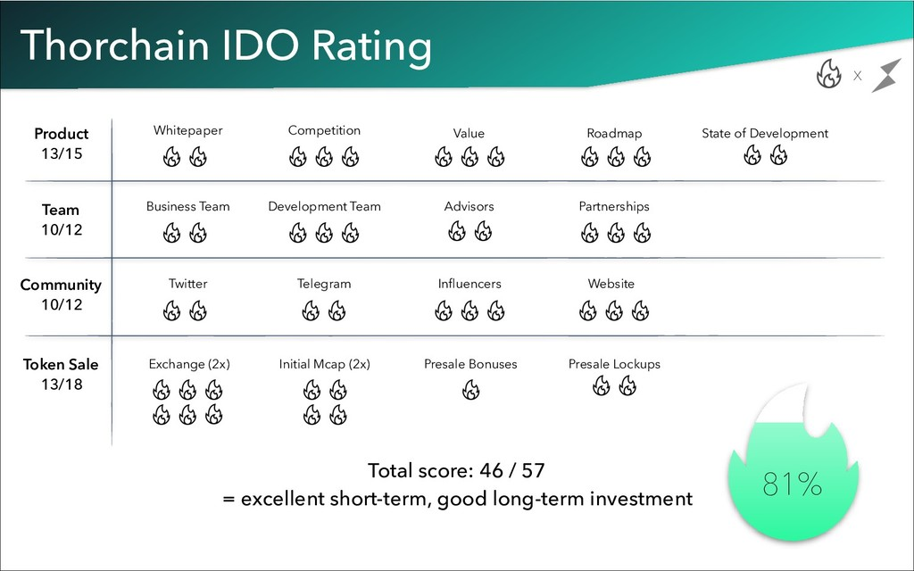 Thorchain IDO Rating Total score: 46 / 57 = exc...