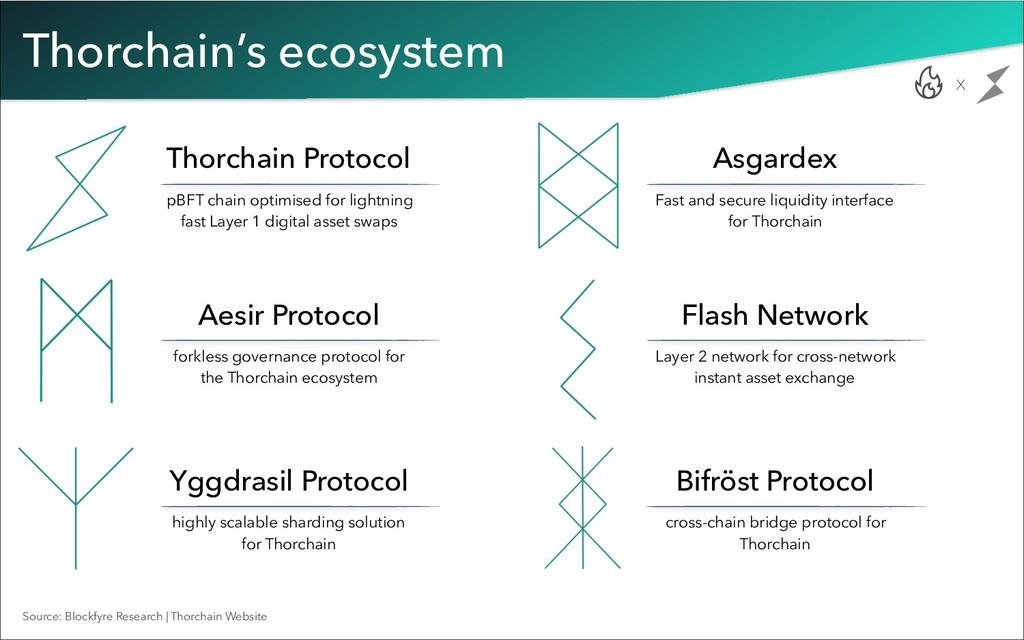 Thorchain's ecosystem x Thorchain Protocol pBFT...
