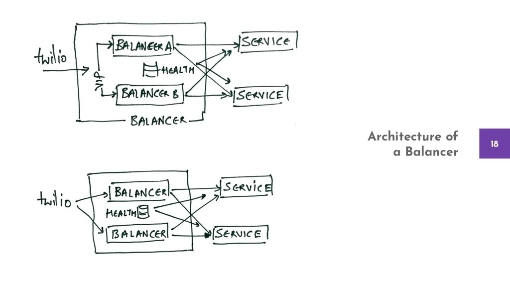 18 Architecture of a Balancer