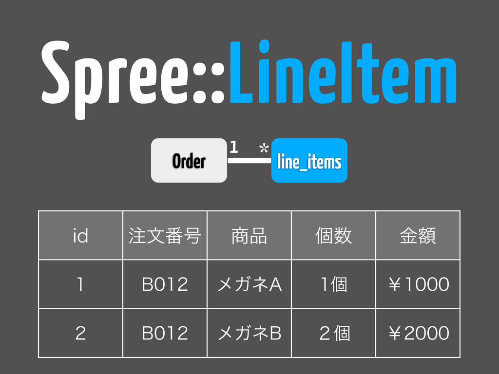 line_items 1 * Spree::LineItem JE ஫จ൪߸ ঎඼ ݸ਺ ֹۚ...