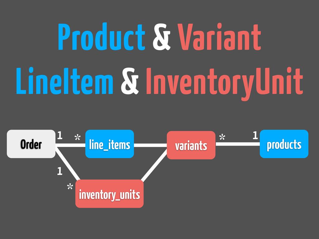 Product & Variant LineItem & InventoryUnit Orde...