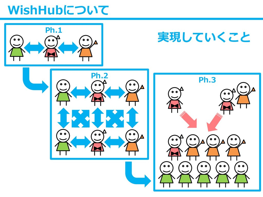 WishHubについて Ph.3 Ph.2 Ph.1 実現していくこと