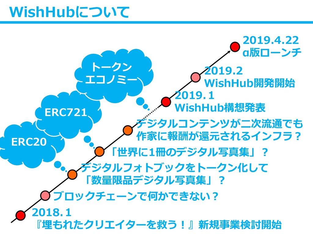 WishHubについて 2019.4.22 α版ローンチ 2019.2 WishHub開発開始...