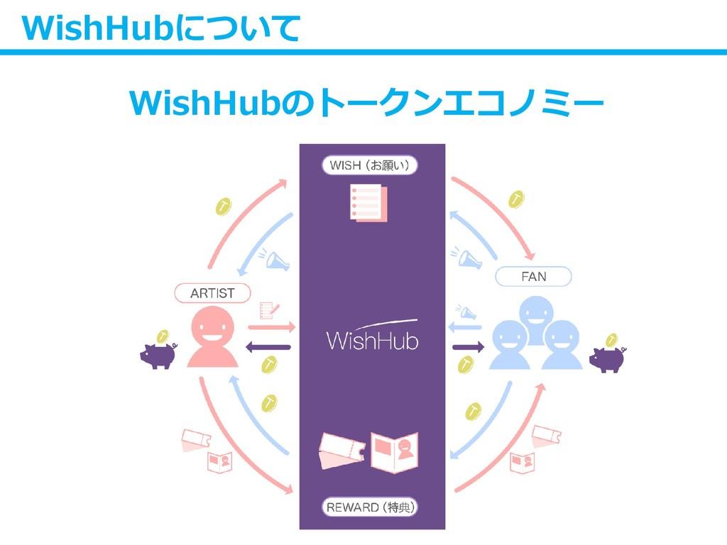 WishHubについて WishHubのトークンエコノミー