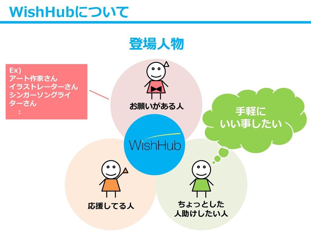 WishHubについて 登場人物 お願いがある人 応援してる人 ちょっとした 人助けしたい人 ...