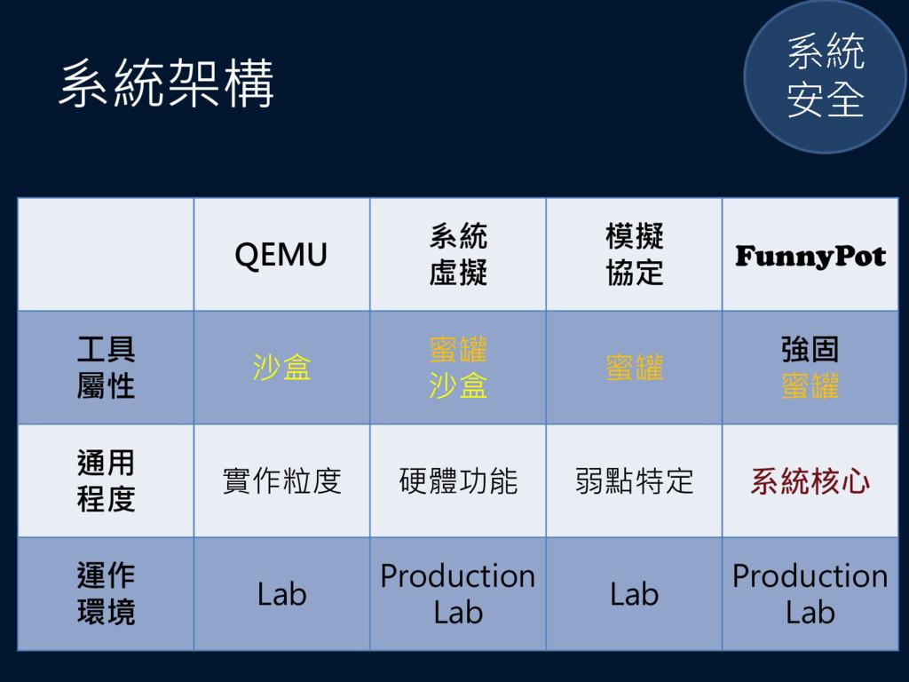 系統架構 QEMU 系統 虛擬 模擬 協定 FunnyPot 工具 屬性 沙盒 蜜罐 沙盒 蜜...
