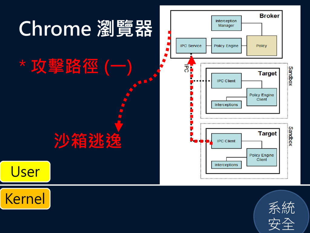 Chrome 瀏覽器 * 攻擊路徑 (一) 沙箱逃逸 Kernel User