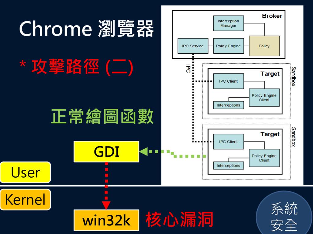 Chrome 瀏覽器 * 攻擊路徑 (二) 正常繪圖函數 Kernel User GDI wi...