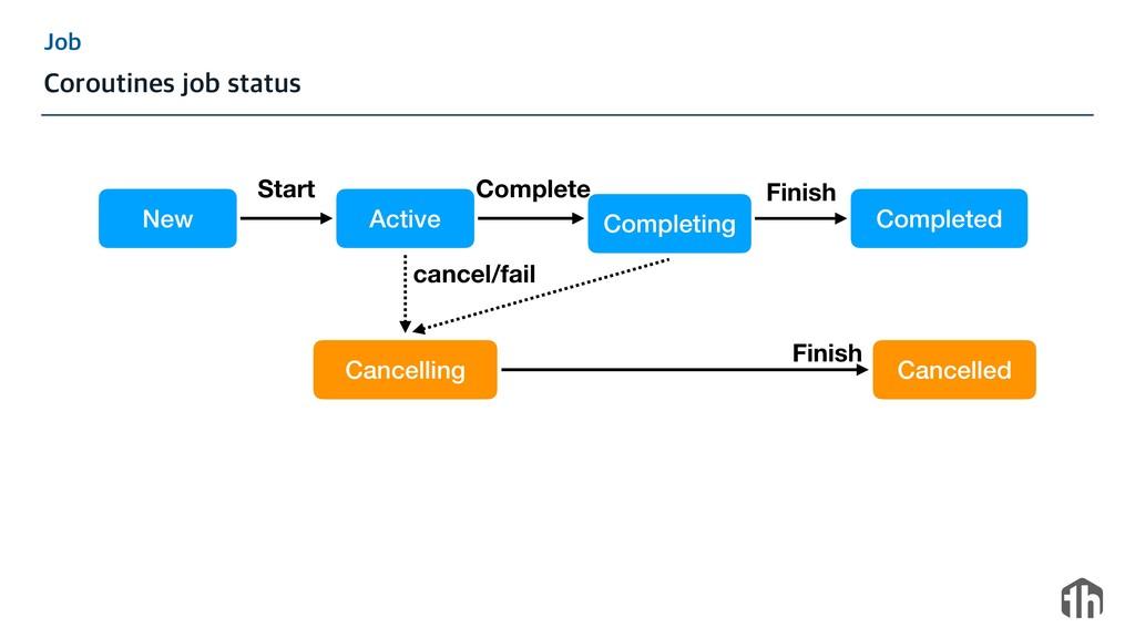 +PC $PSPVUJOFTKPCTUBUVT New Active Start Comp...
