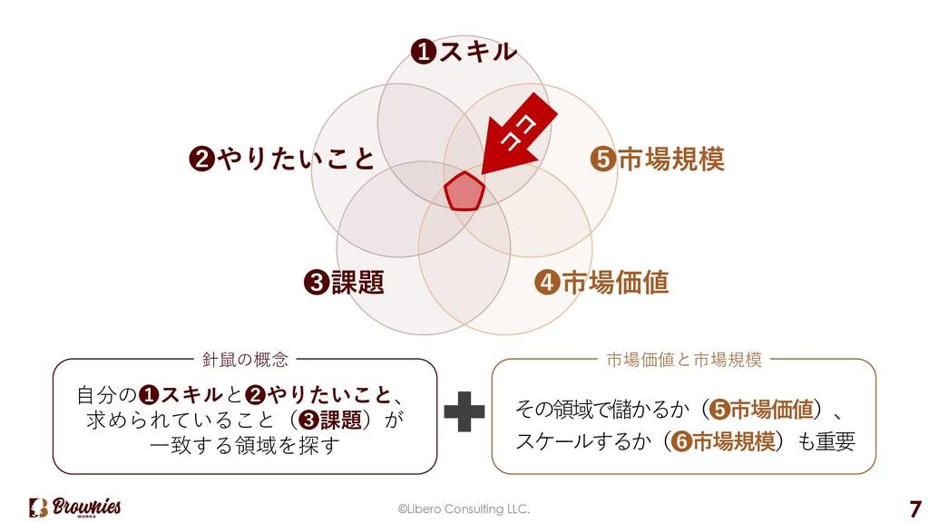 ©Libero Consulting LLC. 7 ⾃分の❶スキルと❷やりたいこと、 求められ...
