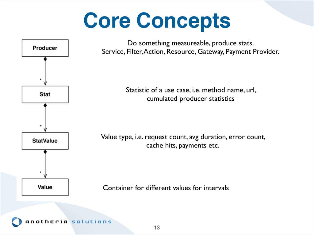 Core Concepts 13 Do something measureable, prod...