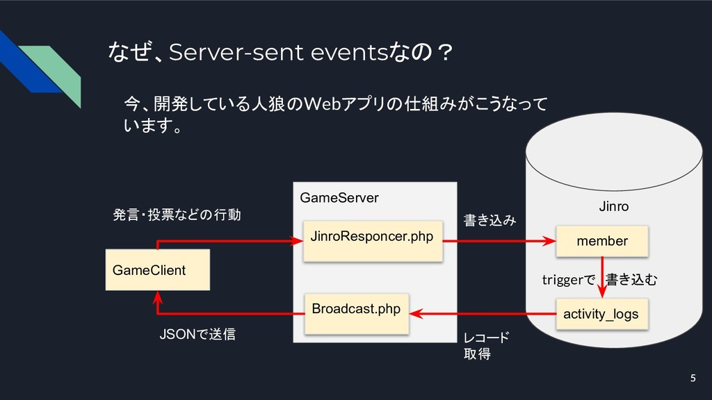 5 なぜ、Server-sent eventsなの? GameClient GameServe...