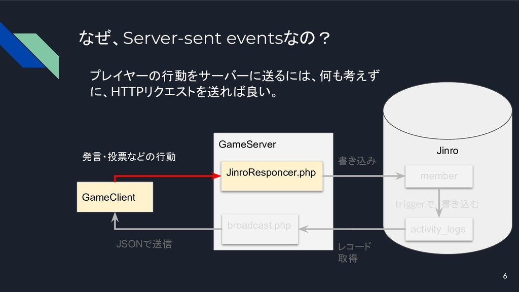 6 なぜ、Server-sent eventsなの? GameClient GameServe...