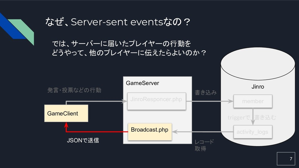 7 なぜ、Server-sent eventsなの? GameClient GameServe...