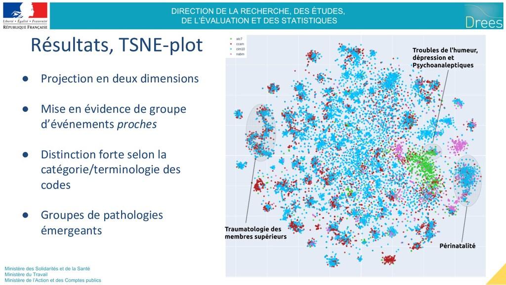 Résultats, TSNE-plot ● Projection en deux dimen...