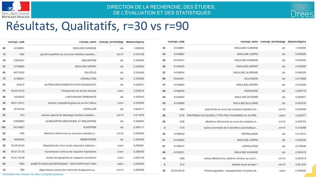 Résultats, Qualitatifs, r=30 vs r=90