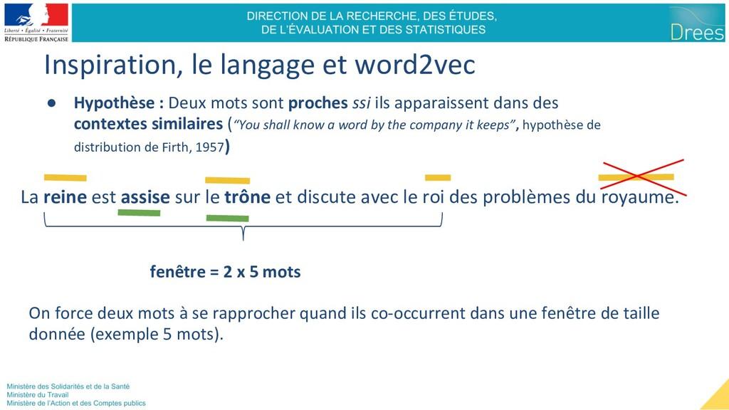 Inspiration, le langage et word2vec ● Hypothèse...
