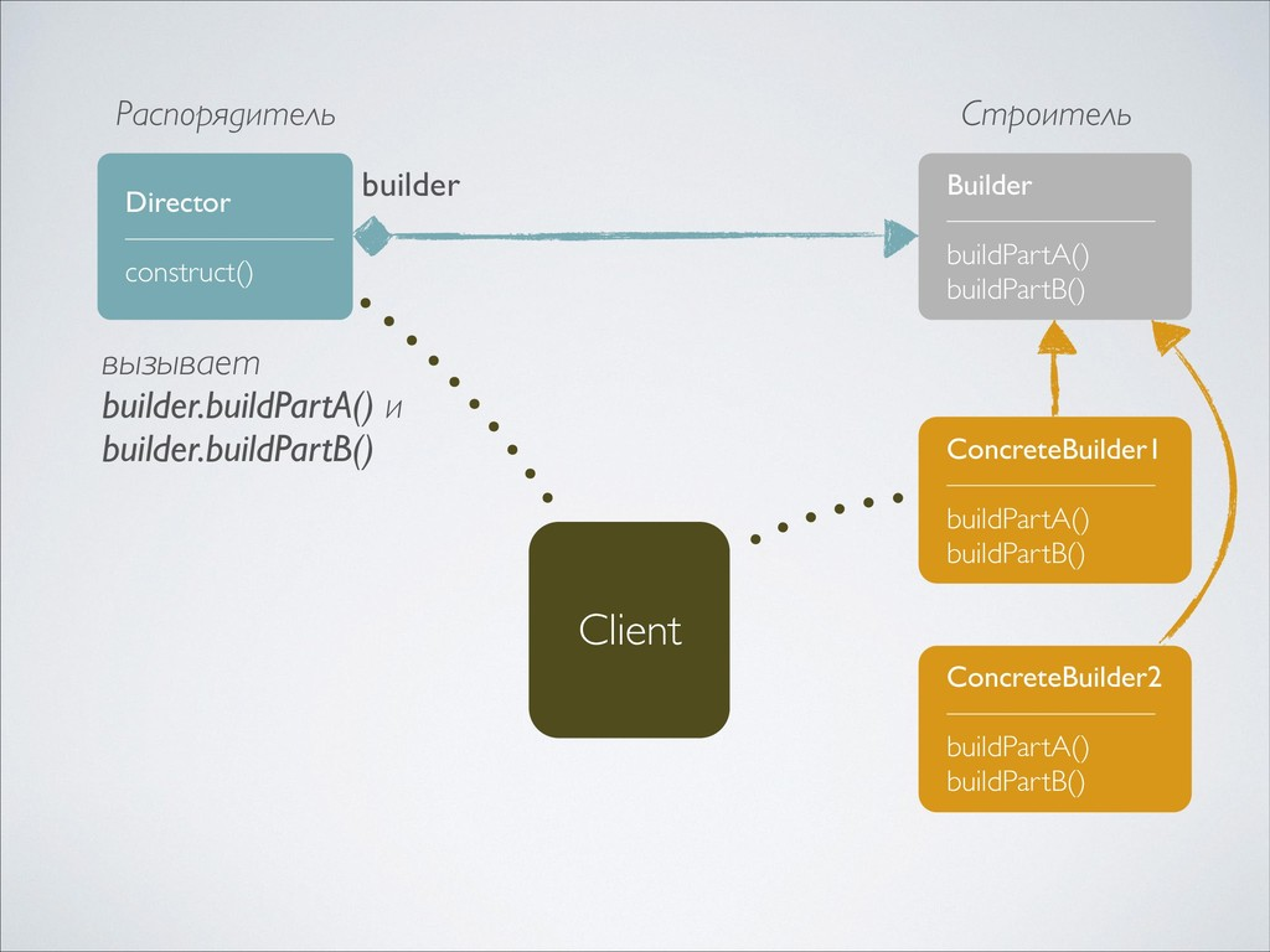 Builder ——————— buildPartA() buildPartB() Concr...
