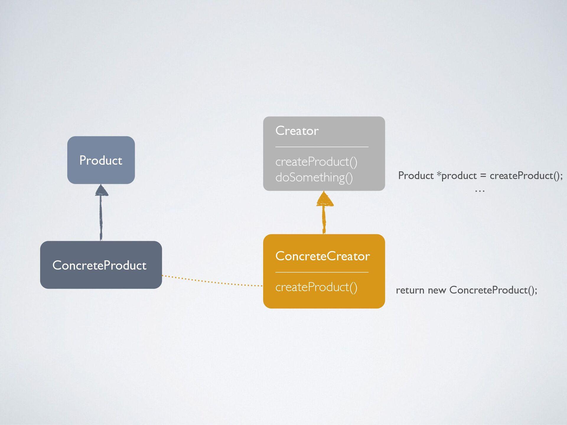 Creator ——————— createProduct() doSomething() C...